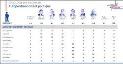 Elezioni Francia: l'analisi dei risultati per autoposizionamento ideologico