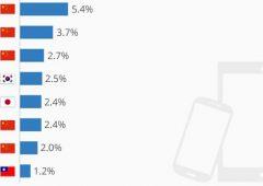 Mappe: le marche di smartphone e tablet più diffuse al mondo