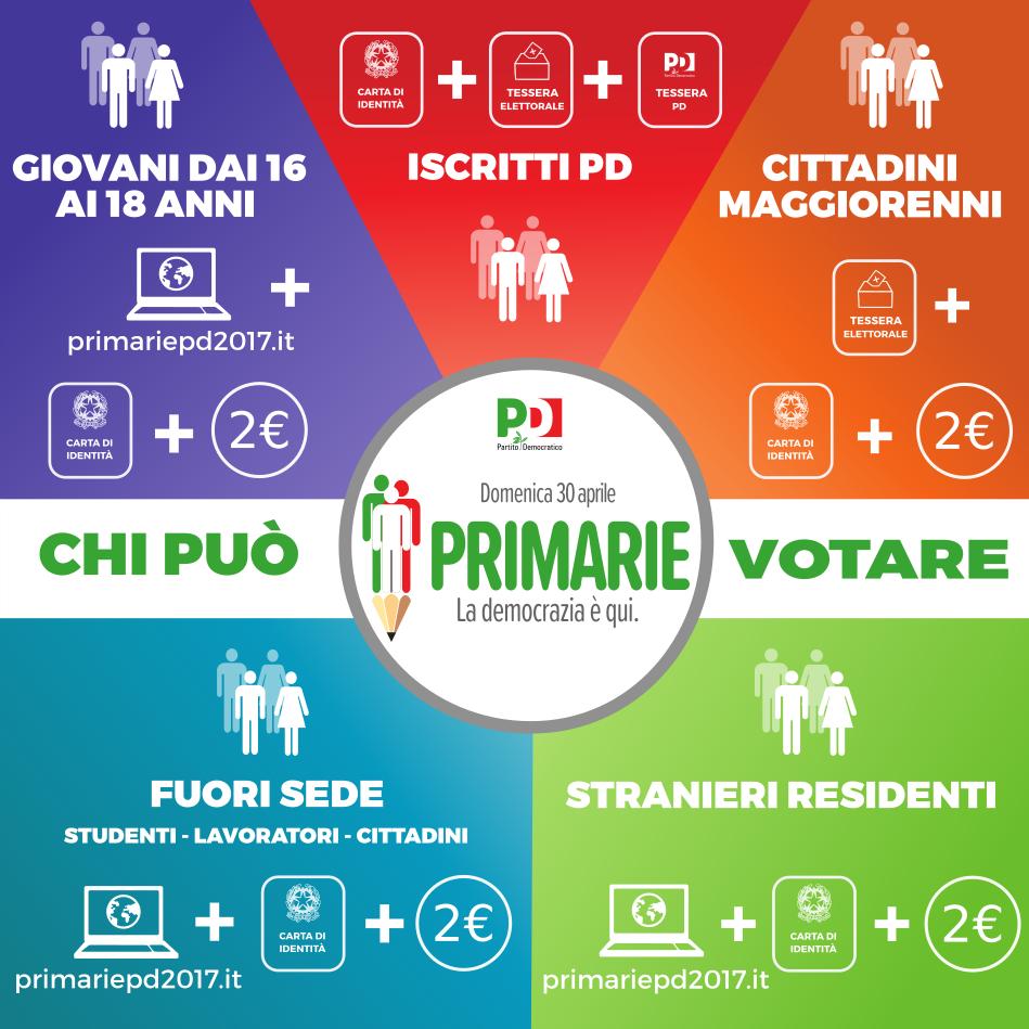 primarie PD, grafico colorato