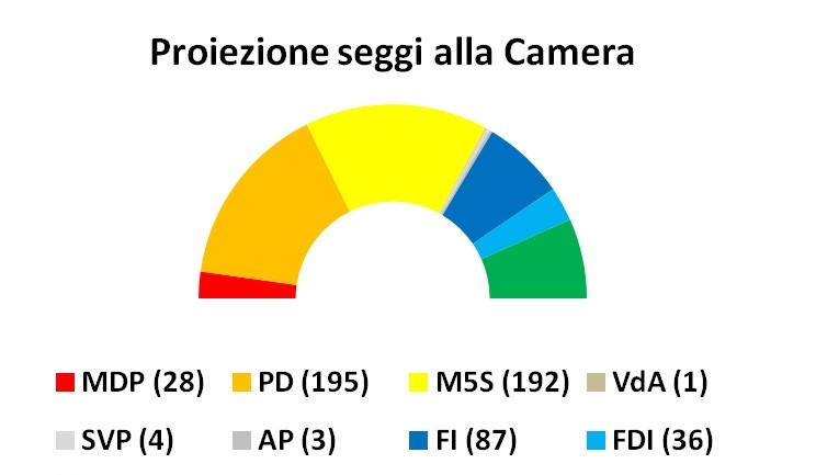 proiezione seggi sondaggi