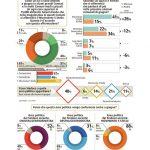 sondaggi, schemi e barre di diversi colori