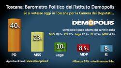 Sondaggi elettorali Demopolis, in Toscana MDP al 8,5%, PD al 40%