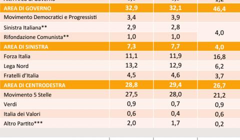 sondaggi elettorali, numeri e nomi di partiti