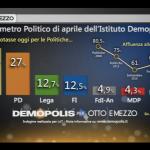 sondaggi elettorali demopolis seggi
