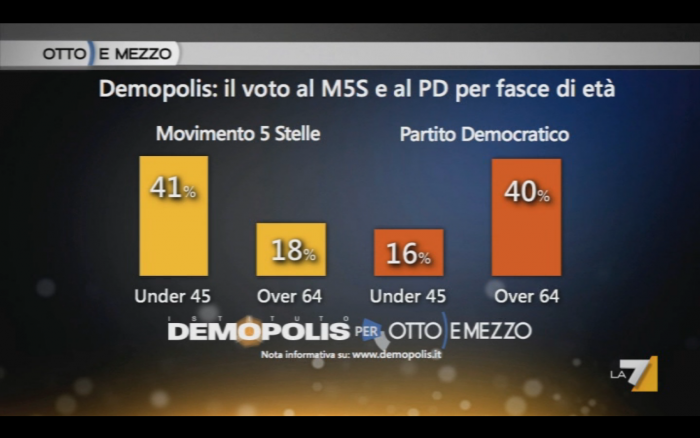 sondaggi elettorali demopolis m5s