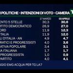 sondaggi elettorali emg - intenzioni di voto 3 aprile