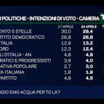 sondaggi elettorali emg - intenzioni di voto al 24 aprile