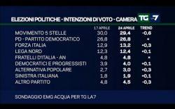 Sondaggi elettorali EMG: cala ancora il M5S, i sovranisti perdono la maggioranza