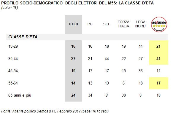 5Stelle primo partito, ecco come voterebbero gli italiani