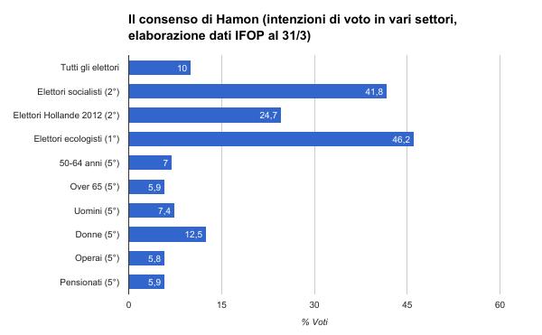 sondaggi elettorali francia - intenzioni di voto hamon
