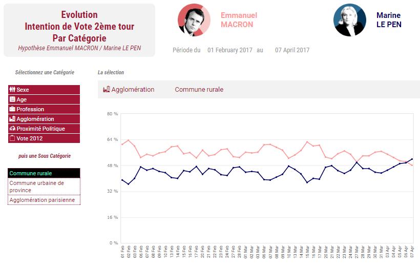 Francia: dibattito tv, Melenchon il più convincente