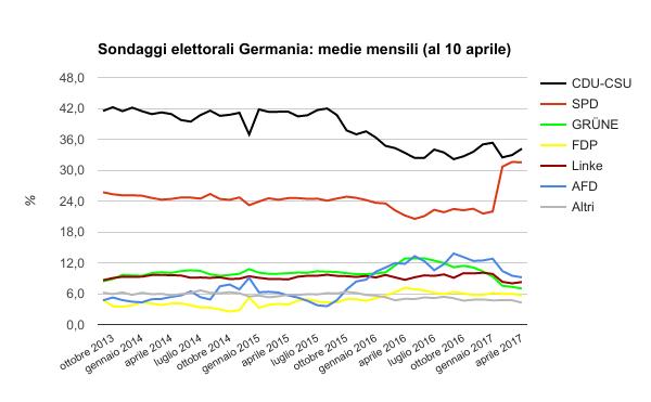 sondaggi elettorali germania - medie al 10 aprile