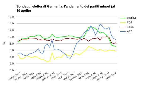 sondaggi elettorali germania - medie partiti minori al 10 aprile
