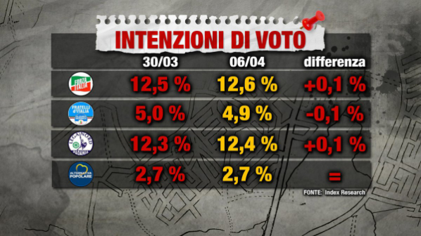sondaggi elettorali index 6 aprile intenzioni di voto centrodestra