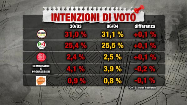 sondaggi elettorali index intenzioni di voto 6 aprile