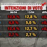 sondaggi elettorali index - intenzioni di voto centrodestra al 13 aprile