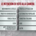 sondaggi elettorali ipr - intenzioni di voto 18 aprile