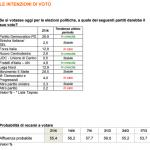 sondaggi elettorali ixè - intenzioni di voto al 21 aprile