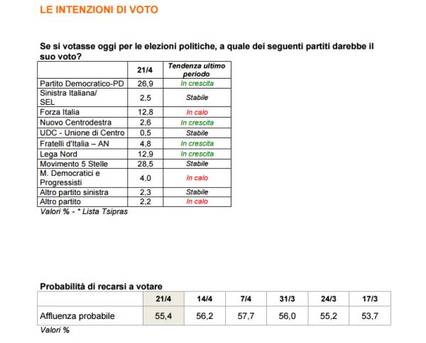Sondaggi: M5S primo partito, 3% sopra Pd