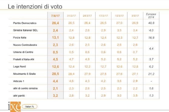 sondaggi elettorali ixè - trend intenzioni di voto 7 aprile