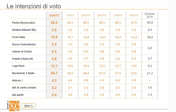 sondaggi elettorali ixè - trend intenzioni di voto al 14 aprile