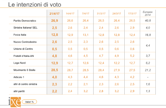 sondaggi elettorali ixè - trend intenzioni di voto al 21 aprile