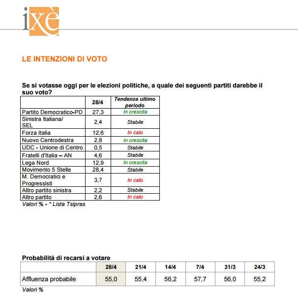 sondaggi elettorali ixe - intenzioni di voto al 28 aprile