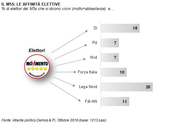 Sondaggi elettorali e politici di Emg: M5s, 4% sopra il Pd