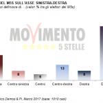 sondaggi elettorali, m5s, orientamento