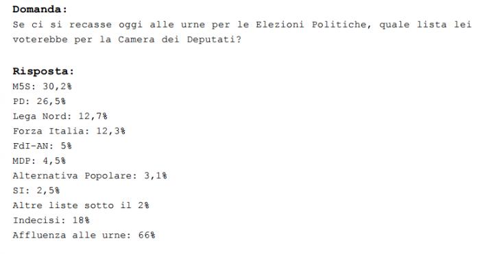sondaggi elettorali, m5s, pd