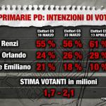 sondaggi elettorali primarie pd, renzi