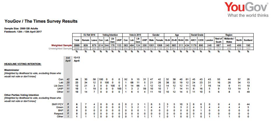 sondaggi elettorali regno unito - intenzioni di voto yougov 13 aprile