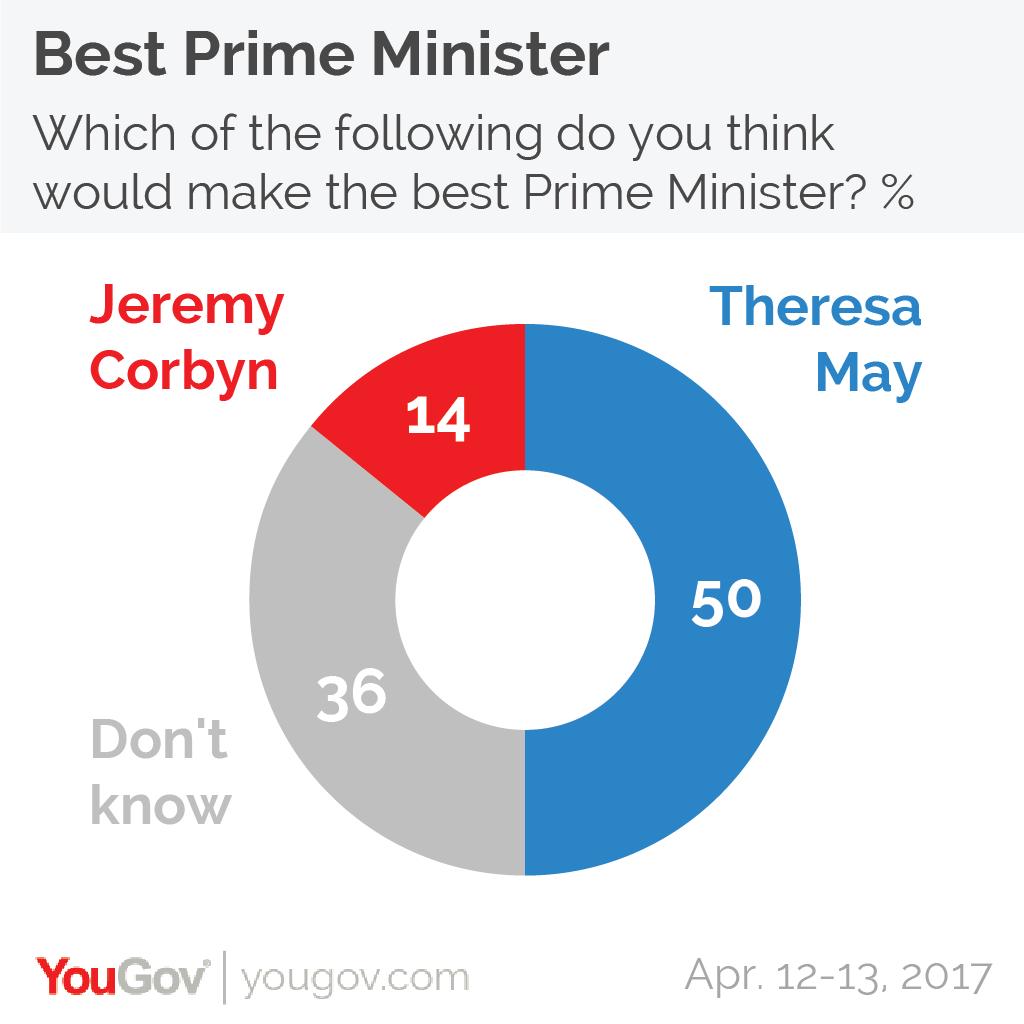 sondaggi elettorali regno unito - yougov may vs corbyn 13 aprile