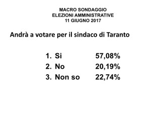 sondaggi elettorali taranto