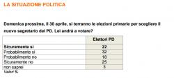 Sondaggi elettorali Ixè: Renzi al 60%, chiusa la partita per le primarie