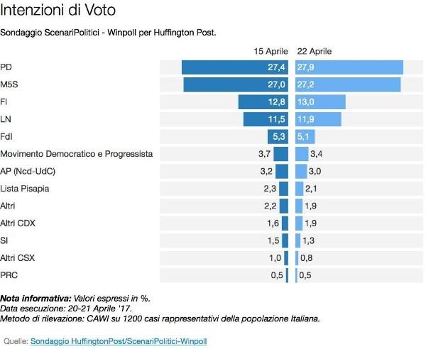 sondaggi elettorali winpoll - intenzioni di voto al 22 aprile