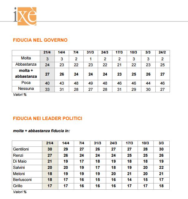 sondaggi ixè - fiducia governo e leader