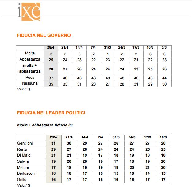 sondaggi ixe - fiducia governo gentiloni e leader politici
