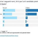 sondaggi m5s casaleggio premier