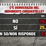 sondaggi m5s index - democrazia interna