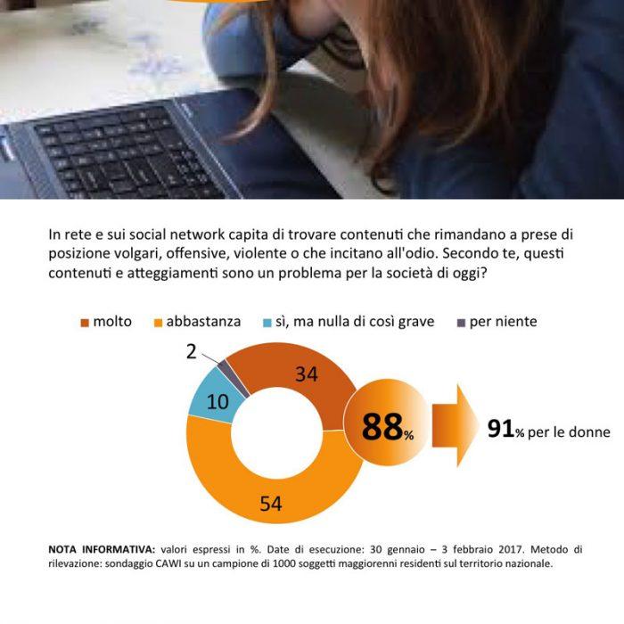 sondaggi politici internet haters