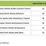 sondaggi politici, nomi dei ministri e percentuali