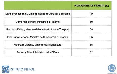 Sondaggi politici per piepoli franceschini e minniti i for Nomi politici italiani