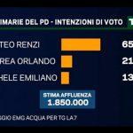 sondaggi primarie pd emg - intenzioni di voto al 24 aprile