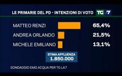 Sondaggi Primarie PD: per EMG Renzi cala ma resta saldamente in testa