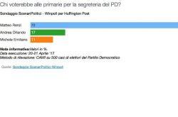 Sondaggi Primarie PD: dominio Renzi, per Winpoll è sopra al 70%