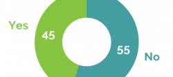 Sondaggi: il 51% degli scozzesi contro un nuovo referendum sull'indipendenza