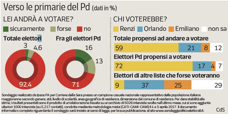 ultimi sondaggi, sondaggi partito democratico, sondaggi matteo renzi