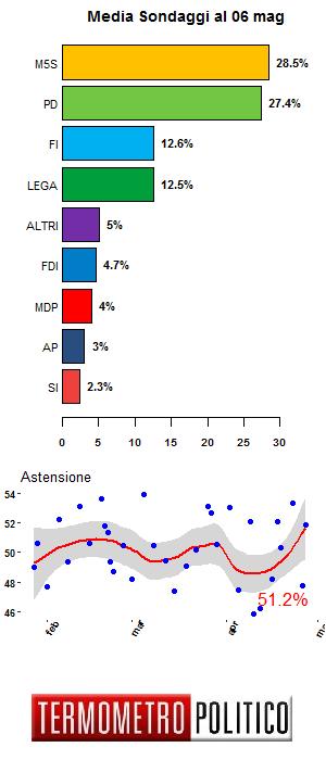 media sondaggi, ultimi sondaggi, sondaggi politici elettorali