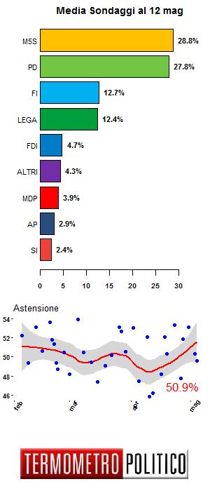 media sondaggi, ultimi sondaggi
